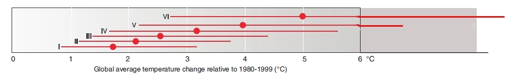 IPCC modified graph